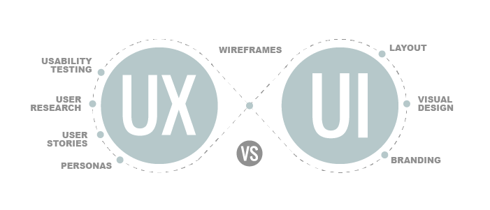 UX vs UI | Hybrid Talks